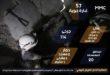 الطيران الروسي يقتل 45 مدنياً و40 سجيناً في إدلب خلال 15 يوماً